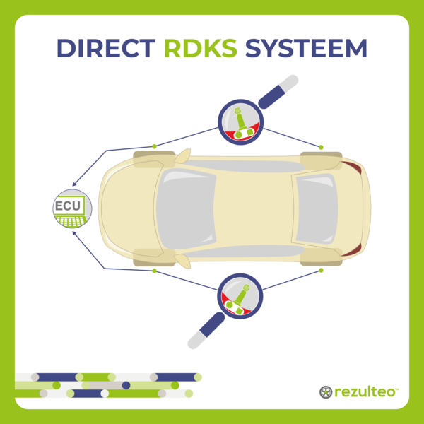 Direct TPMS systeem