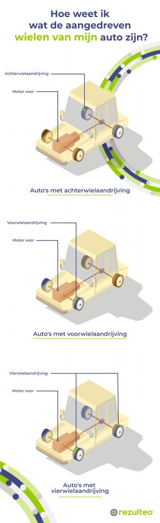 Hoe weet ik wat de aangedreven wielen van mijn auto zijn?