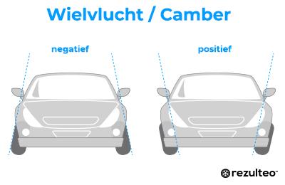 Wielvlucht / camber